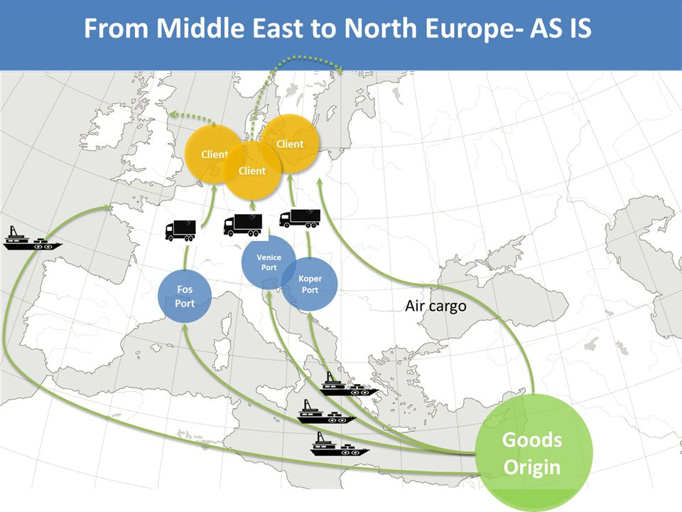 From Middle East to North Europe- AS IS Goods Origin Client Koper Port Fos Port Venice Port Client Air cargo