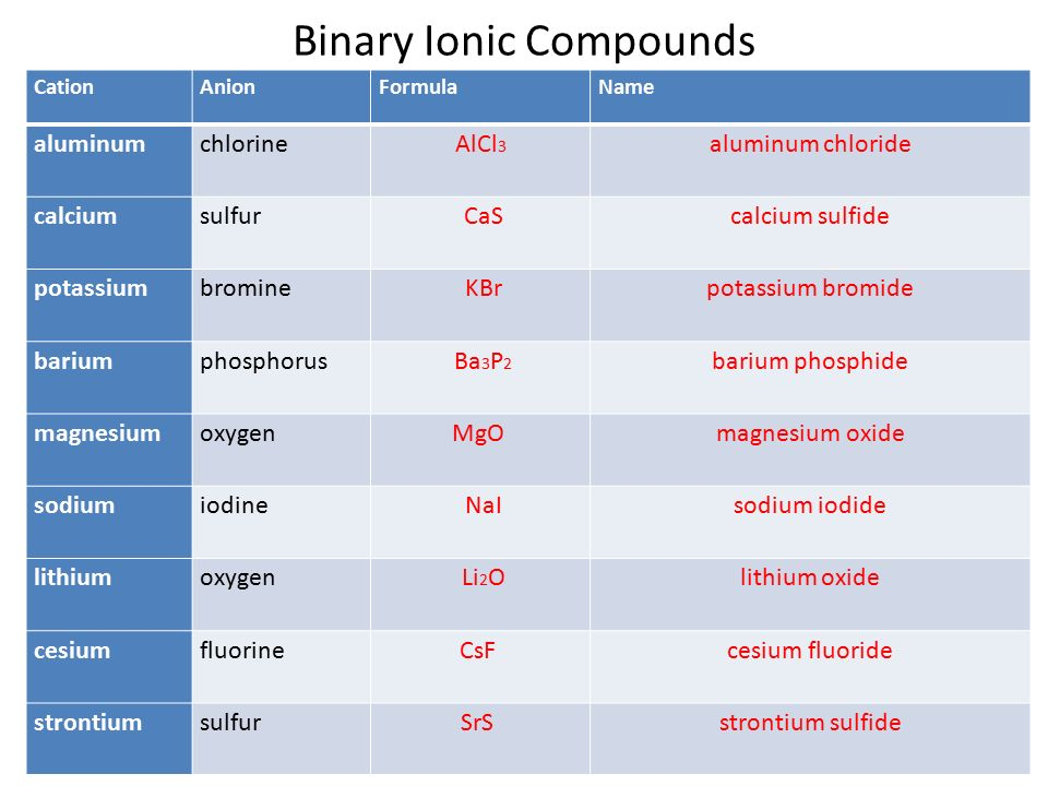 Naming Binary Compounds Ionic Worksheet Answers – Binary Ionic Compounds Worksheet Answers