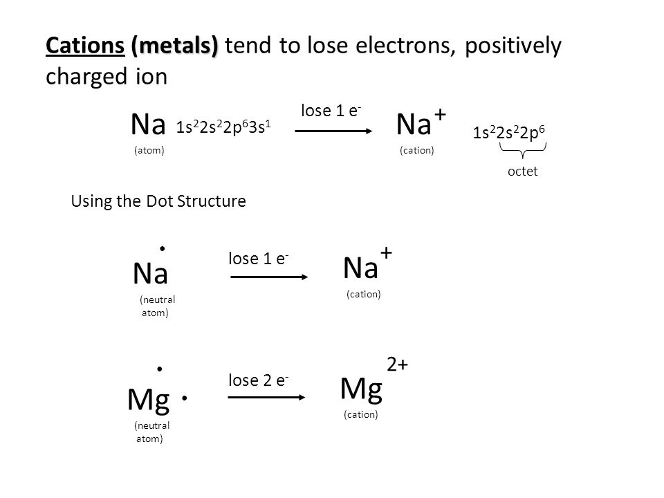 Na (atom) 1s 2 2s 2 2p 6 3s 1 ● lose 1 e - Na (cation) + 1s 2 2s 2 2p 6 octet Using the Dot Structure Na (neutral atom) Na (cation) lose 1 e - + ● Mg (neutral atom) Mg (cation) lose 2 e - 2+ ● metals) Cations (metals) tend to lose electrons, positively charged ion