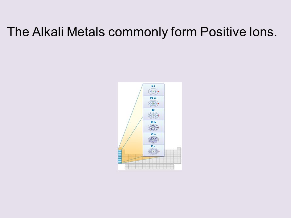 The Alkali Metals commonly form Positive Ions.