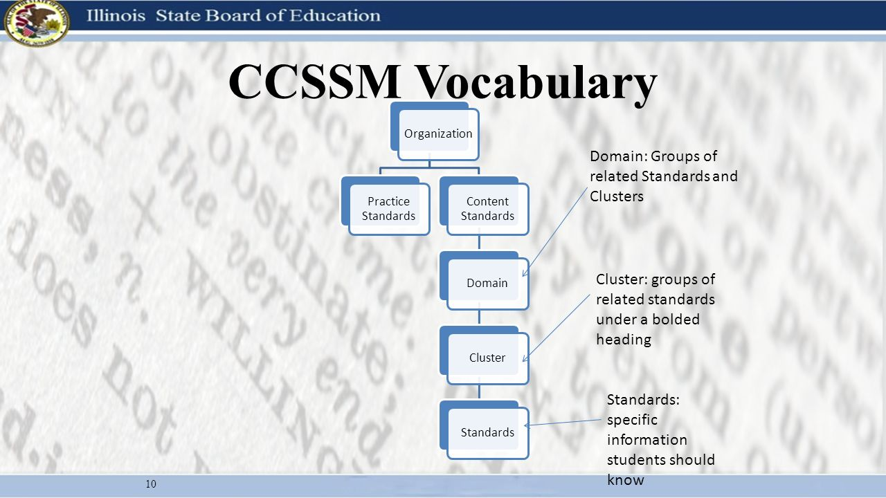 CCSSM Vocabulary 10 Organizatio n Practice Standards Content Standards DomainClusterStandards Domain: Groups of related Standards and Clusters Cluster: groups of related standards under a bolded heading Standards: specific information students should know