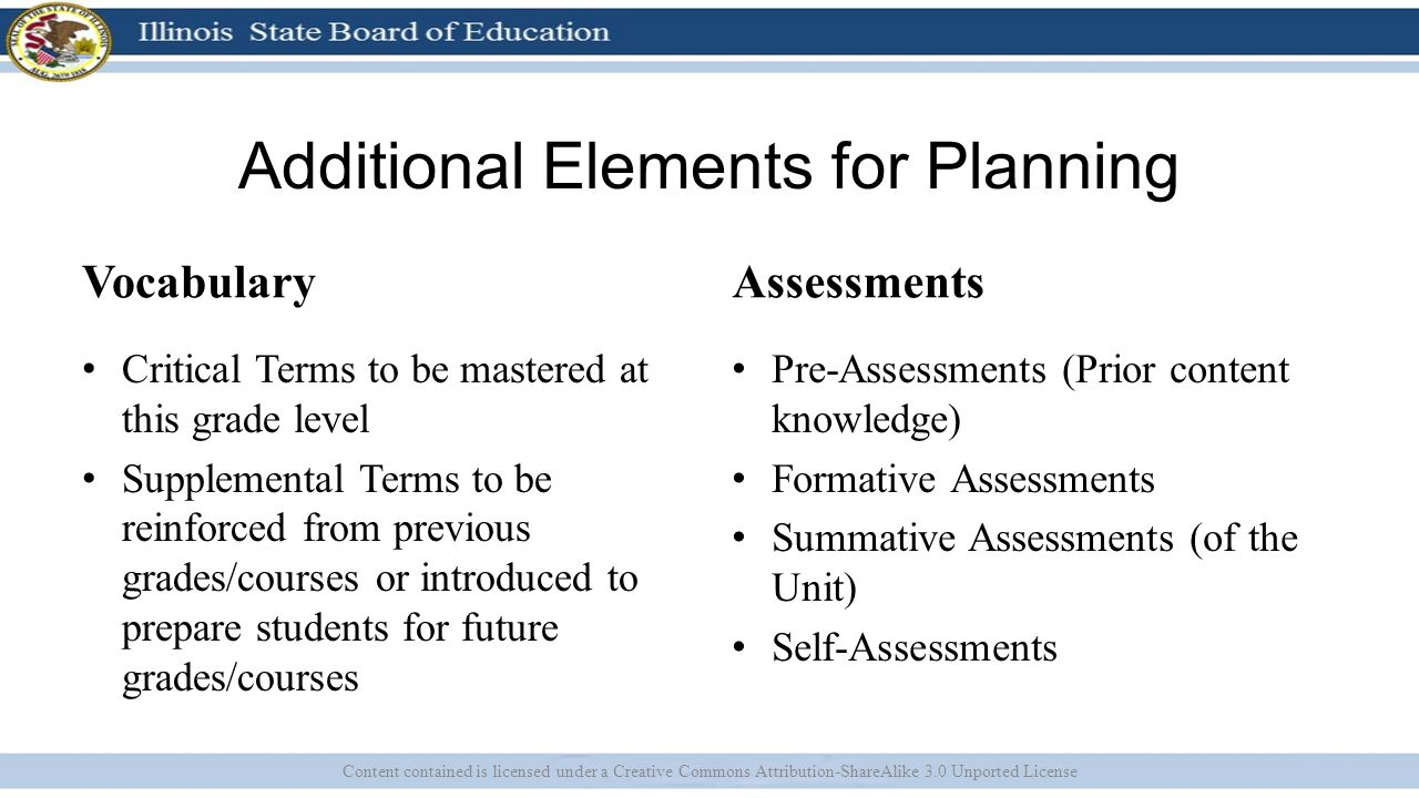 Additional Elements for Planning Vocabulary Critical Terms to be mastered at this grade level Supplemental Terms to be reinforced from previous grades/courses or introduced to prepare students for future grades/courses Assessments Pre-Assessments (Prior content knowledge) Formative Assessments Summative Assessments (of the Unit) Self-Assessments Content contained is licensed under a Creative Commons Attribution-ShareAlike 3.0 Unported License