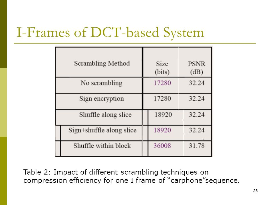 28 I-Frames of DCT-based System Table 2: Impact of different scrambling techniques on compression efficiency for one I frame of carphone sequence.