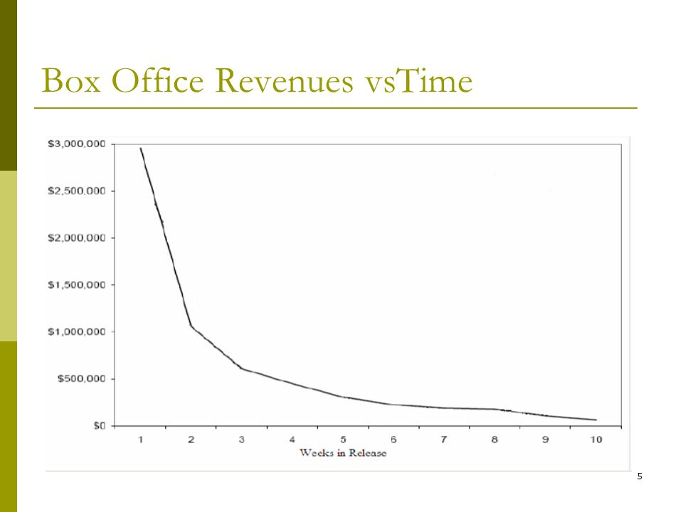 5 Box Office Revenues vsTime