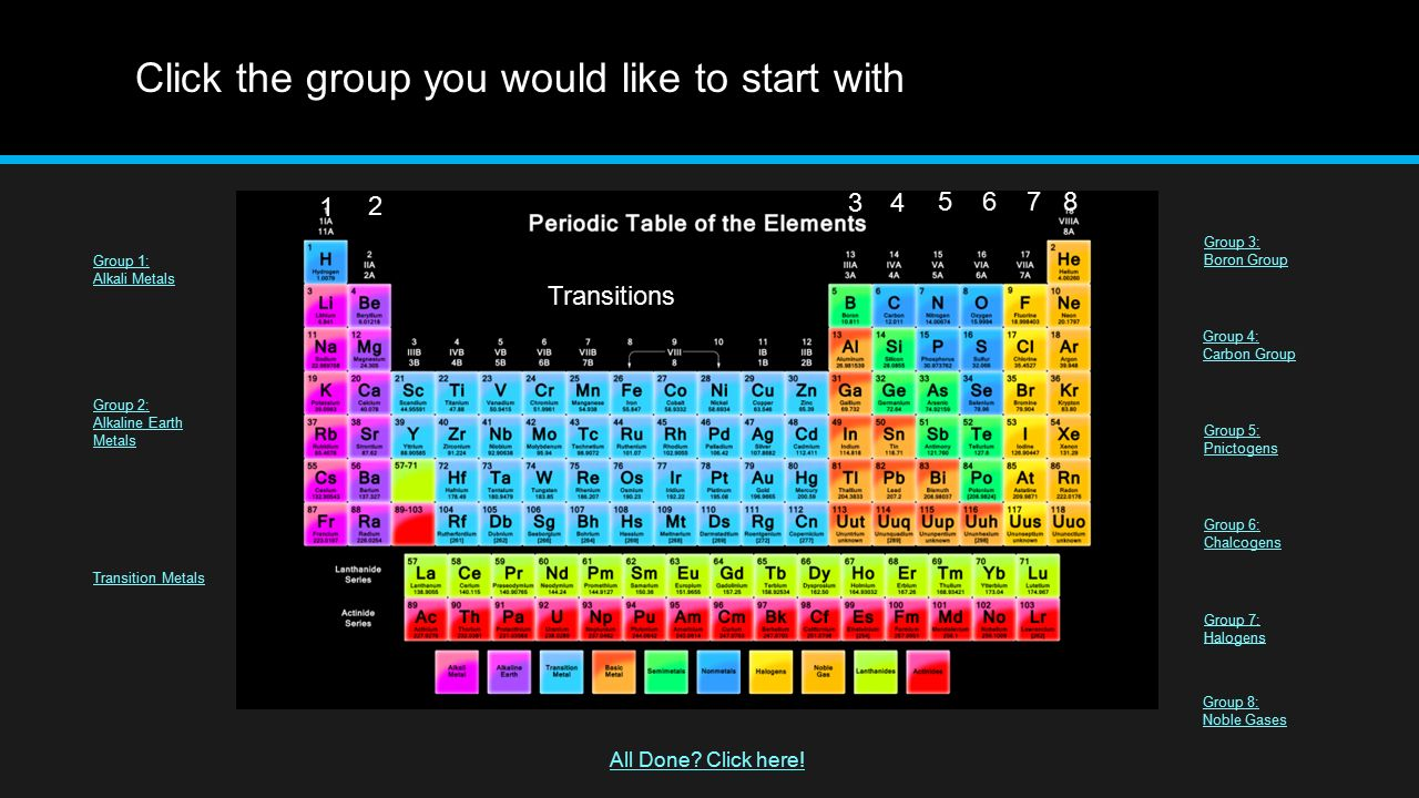 The periodic table of elements 11 th grade chemistry miss bouselli click the group you would like to start with group 1 alkali metals group 2 gamestrikefo Image collections