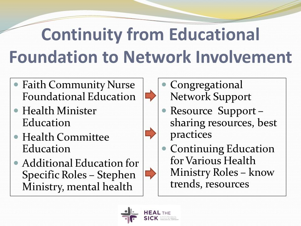 Continuity from Educational Foundation to Network Involvement Faith Community Nurse Foundational Education Health Minister Education Health Committee Education Additional Education for Specific Roles – Stephen Ministry, mental health Congregational Network Support Resource Support – sharing resources, best practices Continuing Education for Various Health Ministry Roles – know trends, resources