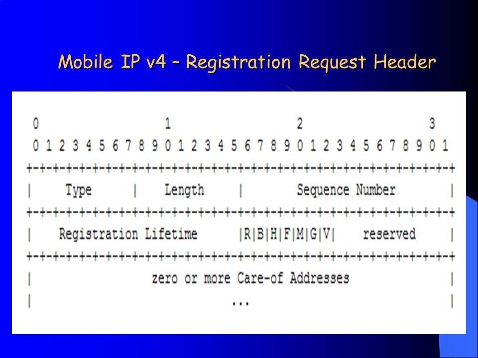 Mobile IP v4 – Registration Request Header