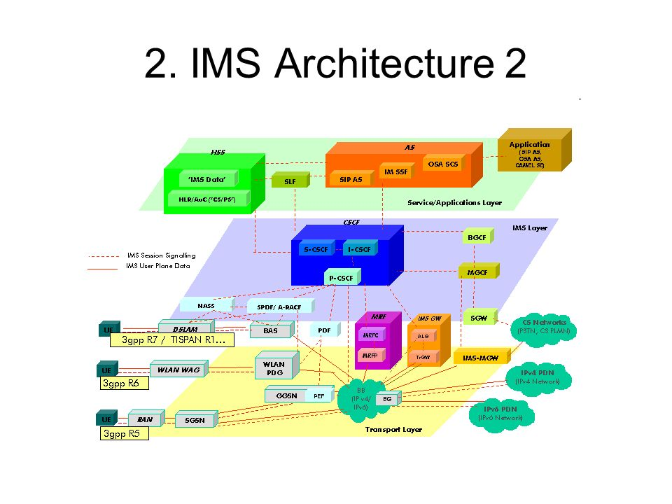 ss7 protocol architecture pdf free