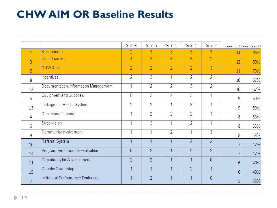 CHW AIM OR Baseline Results 14