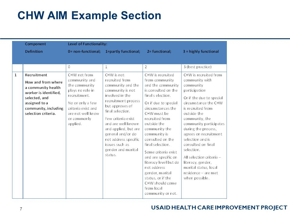 USAID HEALTH CARE IMPROVEMENT PROJECT CHW AIM Example Section 7