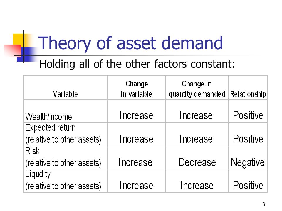 8 Theory of asset demand Holding all of the other factors constant: