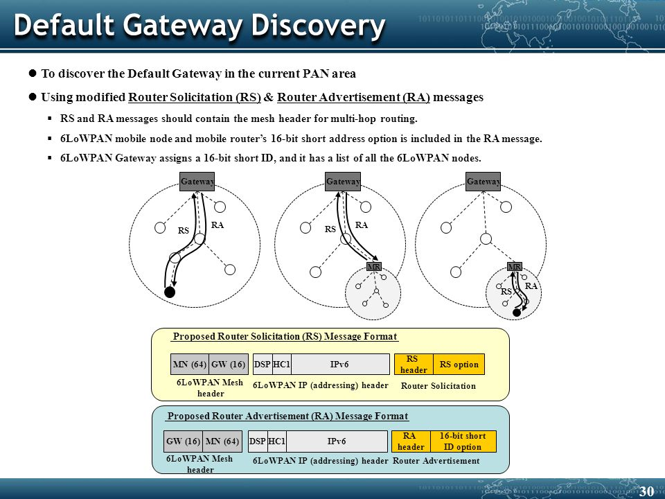 Default Gateway Discovery To discover the Default Gateway in the current PAN area Using modified Router Solicitation (RS) & Router Advertisement (RA) messages  RS and RA messages should contain the mesh header for multi-hop routing.