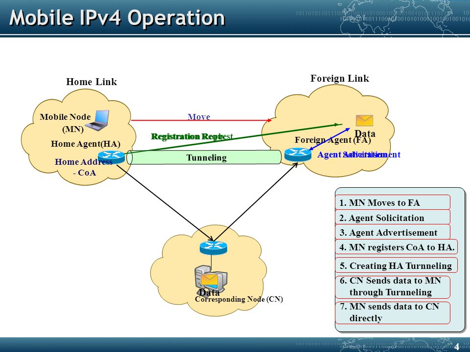 Mobile IPv4 Operation Corresponding Node (CN) Foreign Link Home Link Home Agent(HA) Home Address - CoA Foreign Agent (FA) Mobile Node (MN) 1.