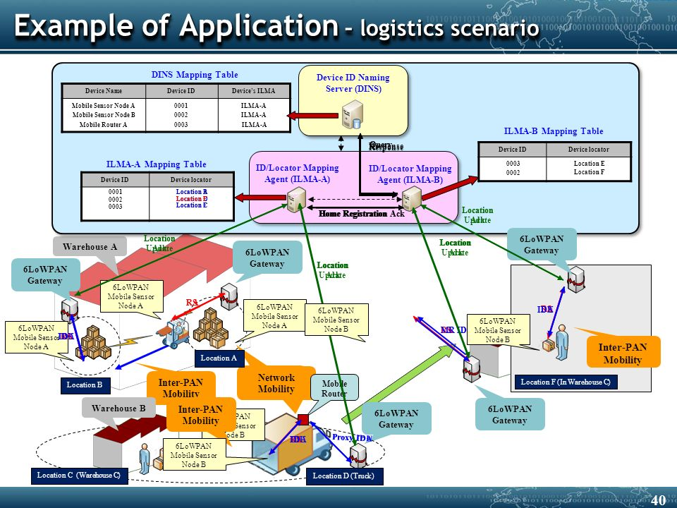 40 Inter-PAN Mobility Example of Application – logistics scenario Warehouse A Intra-PAN Mobility Network Mobility 6LoWPAN Gateway Location A Location B ID/Locator Mapping Agent (ILMA-A) DINS Mapping Table Device IDDevice locator Device IDDevice locator Device NameDevice IDDevice's ILMA Mobile Sensor Node A Mobile Sensor Node B Mobile Router A 0001 0002 0003 ILMA-A Device ID Naming Server (DINS) ID/Locator Mapping Agent (ILMA-B) ILMA-A Mapping Table ILMA-B Mapping Table 0001 0002 Location A Location C 6LoWPAN Mobile Sensor Node A 6LoWPAN Mobile Sensor Node A RS RA 6LoWPAN Mobile Sensor Node A RS RA IDU Location Update Location B Location Ack IDA 6LoWPAN Gateway Mobile Router 6LoWPAN Gateway Warehouse B Location C (Warehouse C) 6LoWPAN Mobile Sensor Node B Inter-PAN Mobility RS RA IDUIDA Proxy IDUProxy IDA Location Update Location D 0003 Location D (Truck) Location C Location Ack 6LoWPAN Gateway Warehouse C Location E (Warehouse C) RSRA MR IDU MR IDA Location Update 0003Location E Location Ack Response Query Home Registration AckHome Registration Location E 6LoWPAN Mobile Sensor Node B 6LoWPAN Mobile Sensor Node B Location F (1F)Location F (In Warehouse C) 6LoWPAN Gateway Inter-PAN Mobility RSRA IDUIDA Location Update 0002 Location F Query Response Home Registration Location F Home Registration Ack Location Ack 6LoWPAN Mobile Sensor Node B
