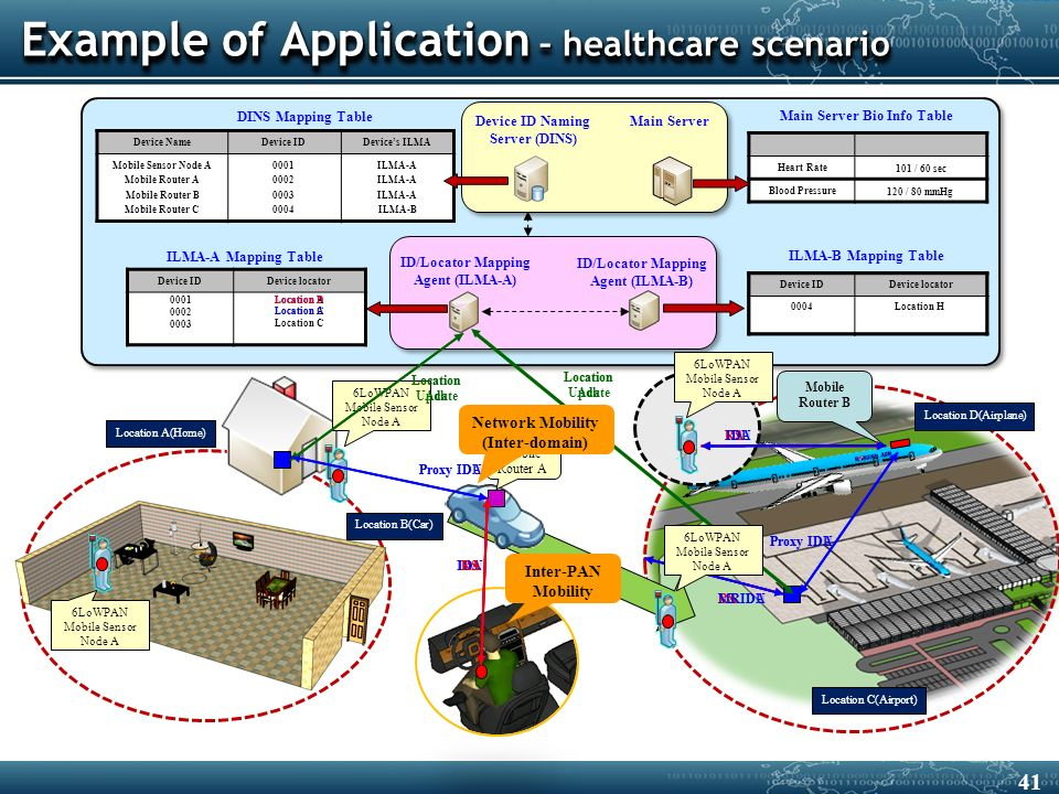 Example of Application – healthcare scenario Location A(Home) Location B(Car) Location C(Airport) Inter-PAN Mobility ID/Locator Mapping Agent (ILMA-A) DINS Mapping Table Device IDDevice locator Device IDDevice locator Device NameDevice IDDevice's ILMA Mobile Sensor Node A Mobile Router A Mobile Router B Mobile Router C 0001 0002 0003 0004 ILMA-A ILMA-B Device ID Naming Server (DINS) ID/Locator Mapping Agent (ILMA-B) ILMA-A Mapping Table ILMA-B Mapping Table 0001 Main Server Heart Rate Blood Pressure Main Server Bio Info Table 120 / 80 mmHg 101 / 60 sec Location A 6LoWPAN Mobile Sensor Node A 6LoWPAN Mobile Sensor Node A IDU Proxy IDU Location Update Location B Location Ack Proxy IDA IDA RS RA RSRAMRIDU Location Update 0002 Location ALocation C Location Ack MRIDA 6LoWPAN Mobile Sensor Node A Mobile Router A Mobile Router B Network Mobility (Inter-domain) 0003 Location C Location D(Airplane) Device IDDevice locator 0004 Location H 6LoWPAN Mobile Sensor Node A RSRAIDU Proxy IDU Location D Proxy IDA IDA 41