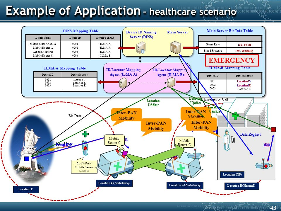 Example of Application – healthcare scenario Location F Location H(Hospital) 6LoWPAN Mobile Sensor Node A ID/Locator Mapping Agent (ILMA-A) DINS Mapping Table Device IDDevice locator Device IDDevice locator Device ID Naming Server (DINS) ID/Locator Mapping Agent (ILMA-B) ILMA-A Mapping Table ILMA-B Mapping Table 0001 Main Server Heart Rate Blood Pressure Main Server Bio Info Table 120 / 80 mmHg 101 / 60 sec Location F Location G(Ambulance) Mobile Router C Device NameDevice IDDevice's ILMA Mobile Sensor Node A Mobile Router A Mobile Router B Mobile Router C ILMA-A ILMA-B Bio Data 21 / 60 sec 160 / 95 mmHg EMERGENCY Emergency Call Location C Location E 0004 Location H RS Inter-PAN Mobility RA IDU Location Update Location Ack Location F IDA RSRA IDU Proxy IDU 0001 Location FLocation G Proxy IDA IDA Inter-PAN Mobility Location G(Ambulance) Mobile Router C RS Inter-PAN Mobility RA MR IDU Location Update Location H Location Ack MR IDA Location I(3F) Inter-PAN Mobility RSRA IDU Location Update Location Ack Location I IDA Data Request Data Reply 0003 Location E 43