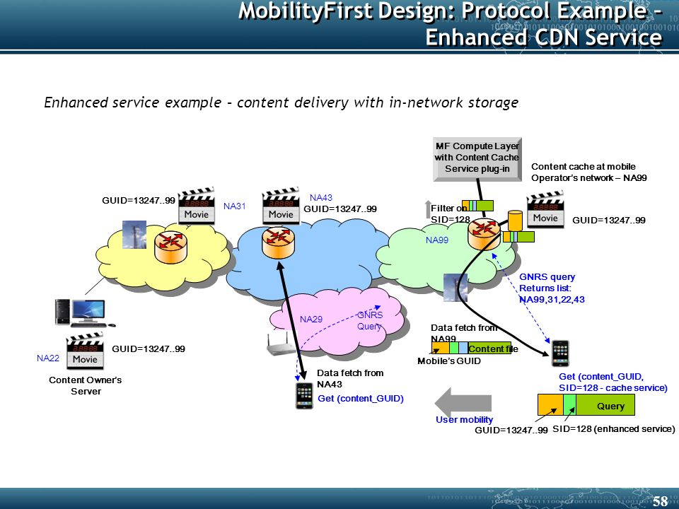 MobilityFirst Design: Protocol Example – Enhanced CDN Service Content cache at mobile Operator's network – NA99 User mobility Content Owner's Server GUID=13247..99 GNRS query Returns list: NA99,31,22,43 NA22 NA31 NA99 NA29 NA43 Data fetch from NA99 Data fetch from NA43 GNRS Query Get (content_GUID, SID=128 - cache service) Get (content_GUID) Enhanced service example – content delivery with in-network storage MF Compute Layer with Content Cache Service plug-in Query SID=128 (enhanced service) GUID=13247..99 Filter on SID=128 Mobile's GUID Content file 58