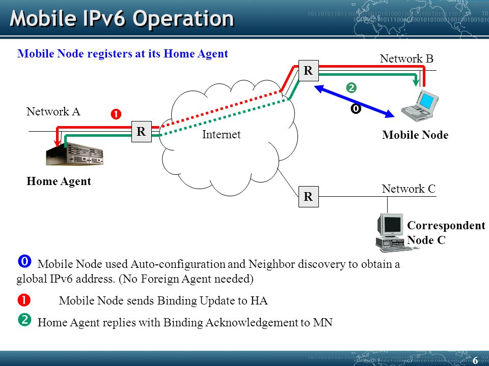 Internet  Mobile Node used Auto-configuration and Neighbor discovery to obtain a global IPv6 address.