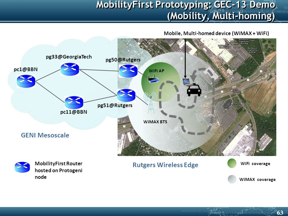 MobilityFirst Prototyping: GEC-13 Demo (Mobility, Multi-homing) WiMAX BTS WiFi AP pc1@BBN pg51@Rutgers Rutgers Wireless Edge pc11@BBN pg50@Rutgers pg33@GeorgiaTech WiMAX coverage WiFi coverage MobilityFirst Router hosted on Protogeni node GENI Mesoscale Mobile, Multi-homed device (WiMAX + WiFi) 63