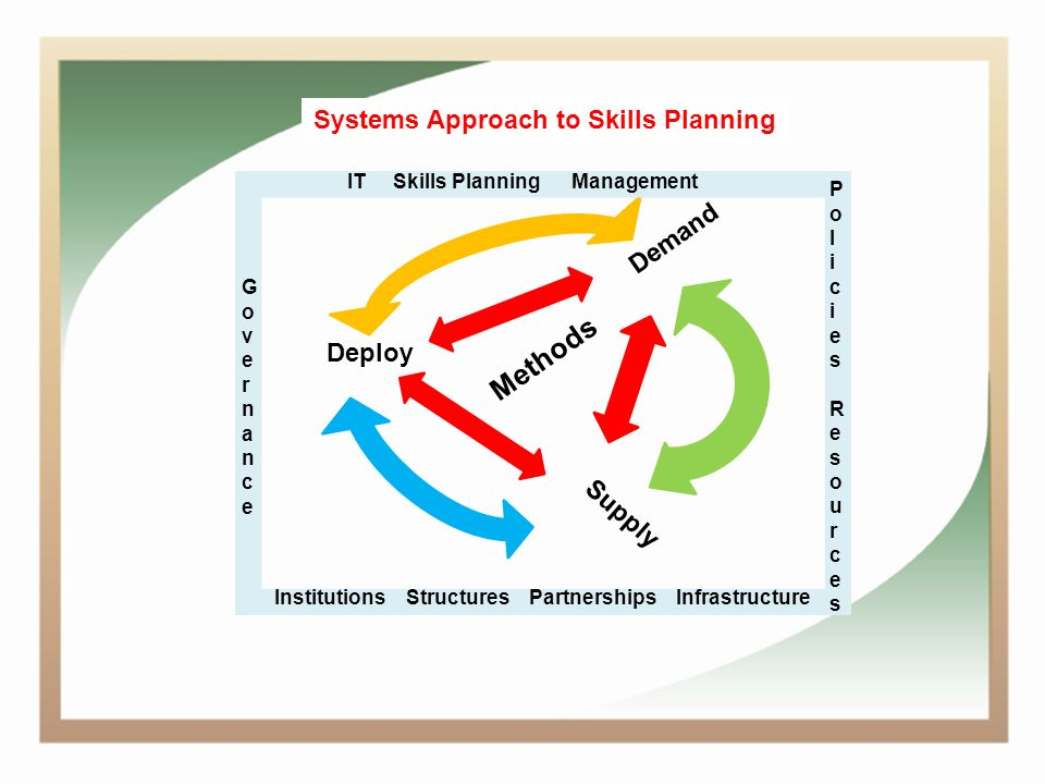 Demand Supply Deploy IT Skills Planning Management Methods GovernanceGovernance Institutions Structures Partnerships Infrastructure PoliciesResourcesPoliciesResources Systems Approach to Skills Planning