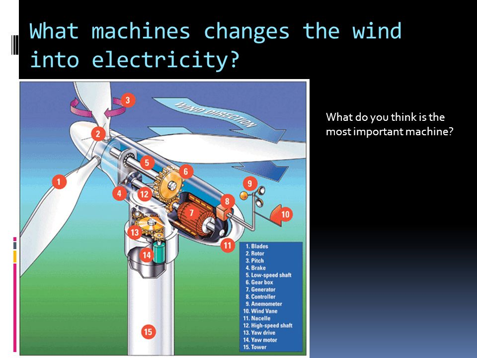 What machines changes the wind into electricity What do you think is the most important machine