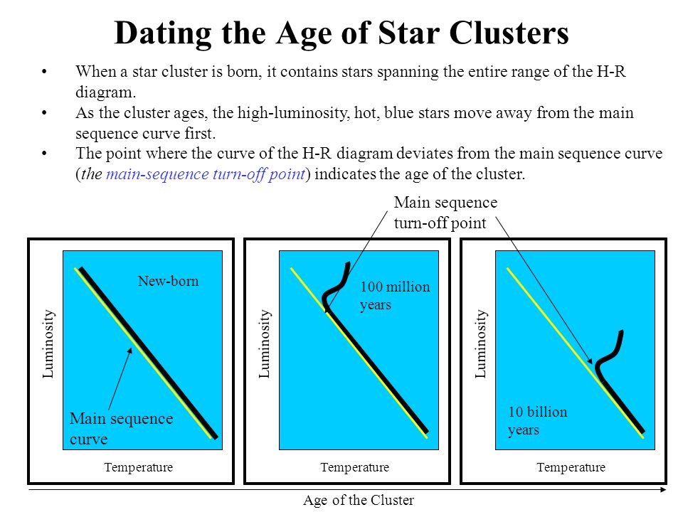 The grouping of stars in the h r diagram the major categories of dating the age of star clusters temperature luminosity when a star cluster is born it 13 examples of h r diagram ccuart Choice Image