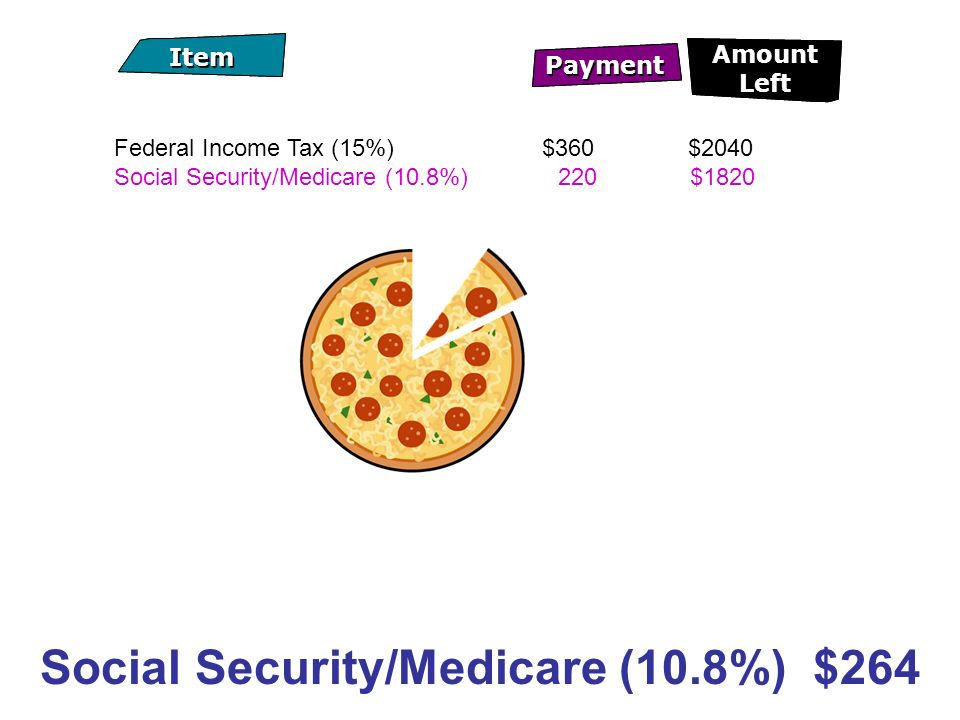 Payment Item Amount Left Payment Item Amount Left Federal Income Tax (15%) $360 $2040 Social Security/Medicare (10.8%) 220$1820 Social Security/Medicare (10.8%) $264