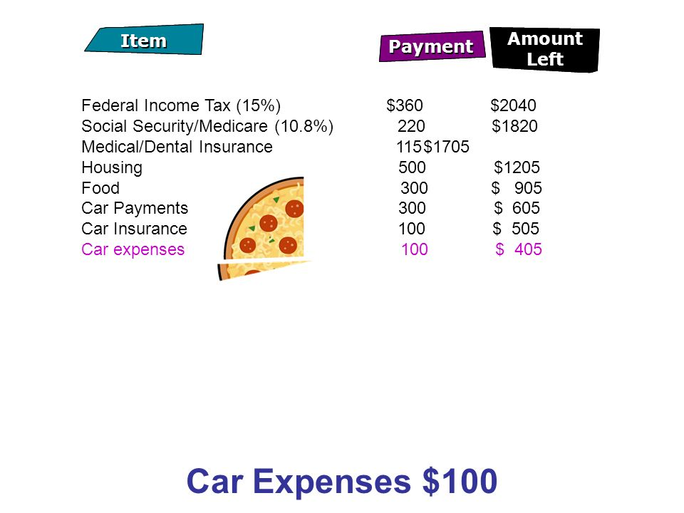 Car Expenses $100 Payment Item Amount Left Payment Item Amount Left Federal Income Tax (15%) $360 $2040 Social Security/Medicare (10.8%) 220$1820 Medical/Dental Insurance 115$1705 Housing 500 $1205 Food 300 $ 905 Car Payments 300 $ 605 Car Insurance 100 $ 505 Car expenses 100 $ 405