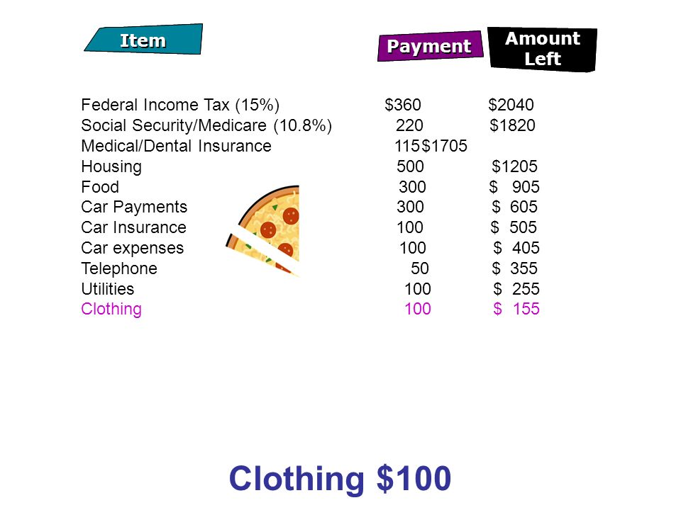 Clothing $100 Payment Item Amount Left Payment Item Amount Left Federal Income Tax (15%) $360 $2040 Social Security/Medicare (10.8%) 220$1820 Medical/Dental Insurance 115$1705 Housing 500 $1205 Food 300 $ 905 Car Payments 300 $ 605 Car Insurance 100 $ 505 Car expenses 100 $ 405 Telephone 50 $ 355 Utilities 100 $ 255 Clothing 100 $ 155