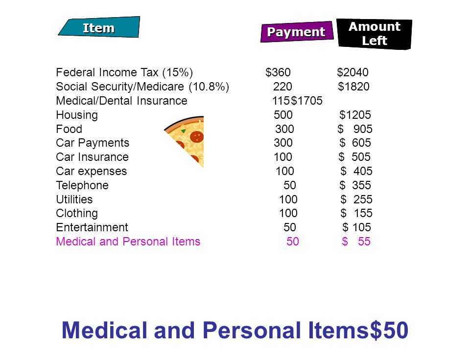 Federal Income Tax (15%) $360 $2040 Social Security/Medicare (10.8%) 220$1820 Medical/Dental Insurance 115$1705 Housing 500 $1205 Food 300 $ 905 Car Payments 300 $ 605 Car Insurance 100 $ 505 Car expenses 100 $ 405 Telephone 50 $ 355 Utilities 100 $ 255 Clothing 100 $ 155 Entertainment 50 $ 105 Medical and Personal Items 50 $ 55 Medical and Personal Items$50 Payment Item Amount Left Payment Item Amount Left
