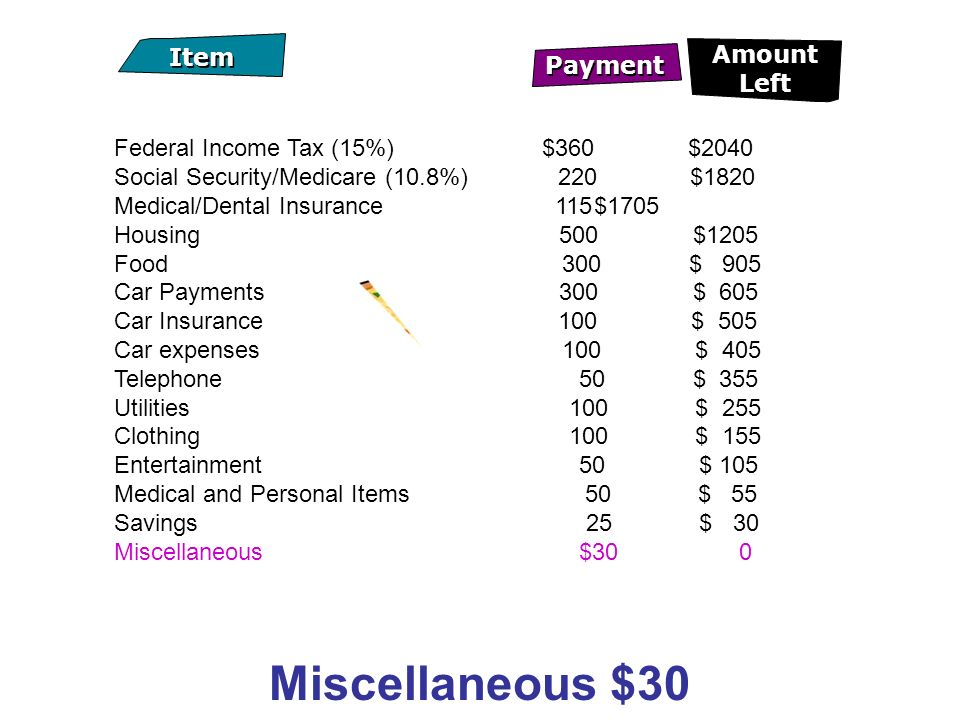 Federal Income Tax (15%) $360 $2040 Social Security/Medicare (10.8%) 220$1820 Medical/Dental Insurance 115$1705 Housing 500 $1205 Food 300 $ 905 Car Payments 300 $ 605 Car Insurance 100 $ 505 Car expenses 100 $ 405 Telephone 50 $ 355 Utilities 100 $ 255 Clothing 100 $ 155 Entertainment 50 $ 105 Medical and Personal Items 50 $ 55 Savings 25 $ 30 Miscellaneous $30 0 Miscellaneous $30 Payment Item Amount Left