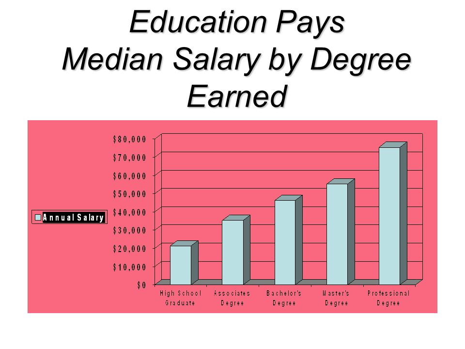 Education Pays Median Salary by Degree Earned