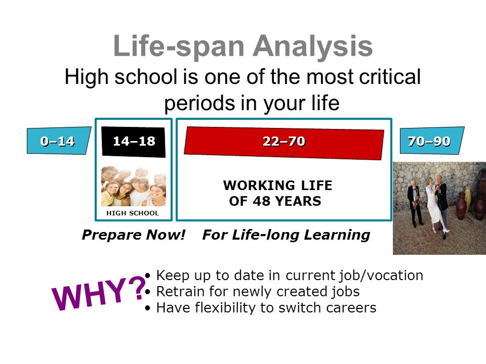 WORKING LIFE OF 48 YEARS HIGH SCHOOL WHY.
