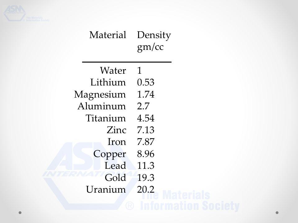 Material Water Lithium Magnesium Aluminum Titanium Zinc Iron Copper Lead Gold Uranium Density gm/cc 1 0.53 1.74 2.7 4.54 7.13 7.87 8.96 11.3 19.3 20.2