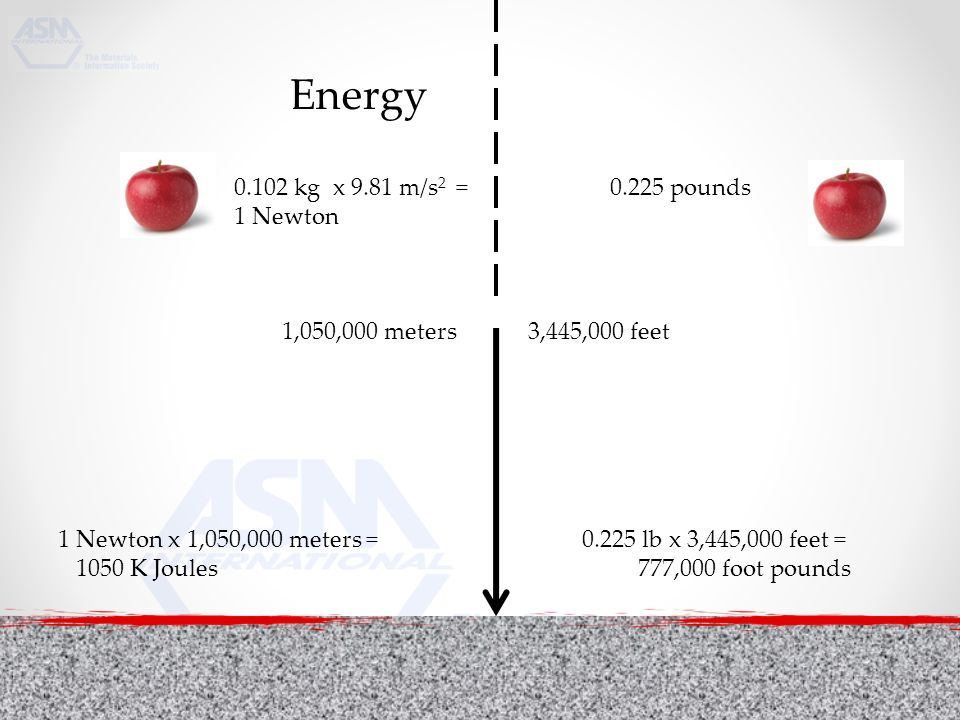 Energy kg x 9.81 m/s 2 = 1 Newton pounds 1,050,000 meters 3,445,000 feet 1 Newton x 1,050,000 meters = lb x 3,445,000 feet = 1050 K Joules 777,000 foot pounds