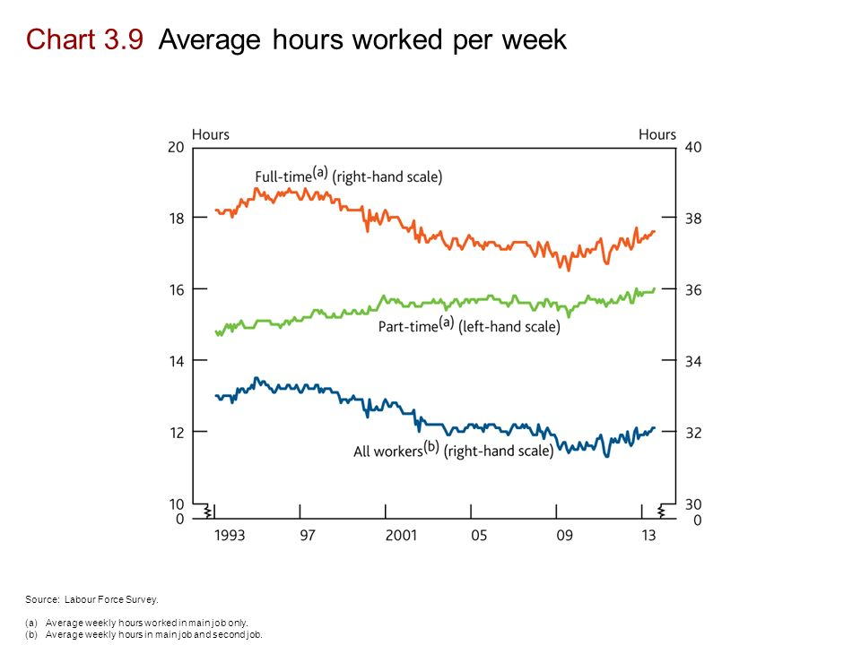Chart 3.9 Average hours worked per week Source: Labour Force Survey.