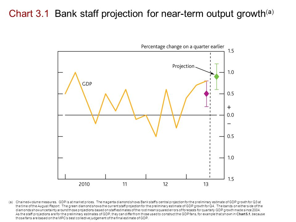 Chart 3.1 Bank staff projection for near-term output growth (a) (a)Chained-volume measures.