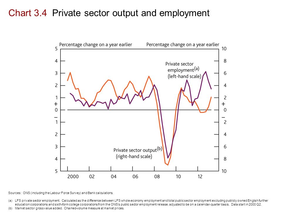 Chart 3.4 Private sector output and employment Sources: ONS (including the Labour Force Survey) and Bank calculations.