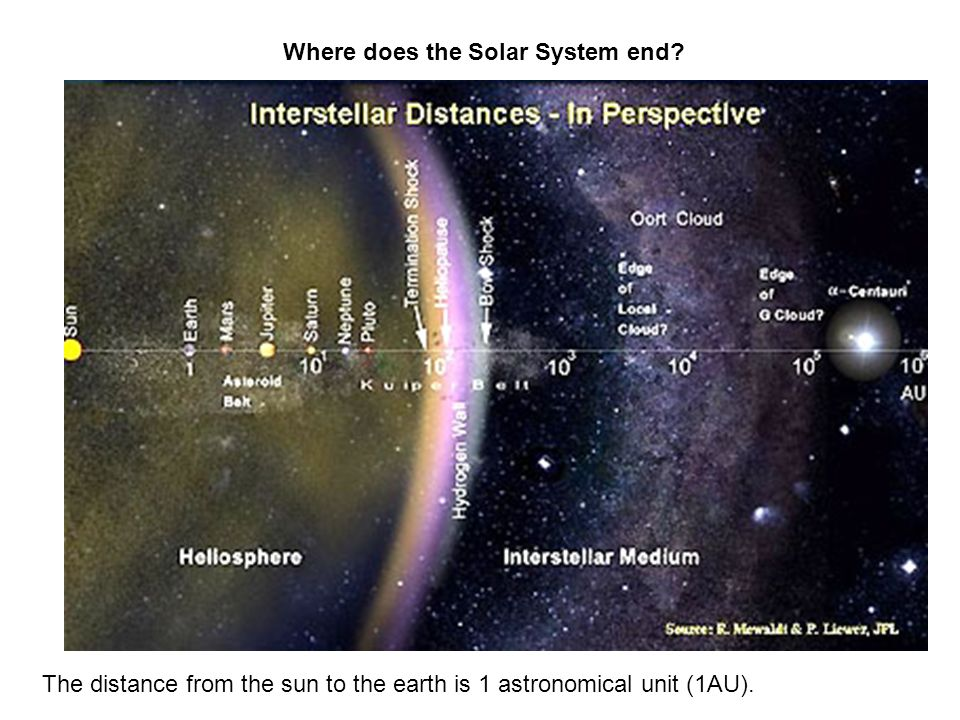 The distance from the sun to the earth is 1 astronomical unit (1AU).