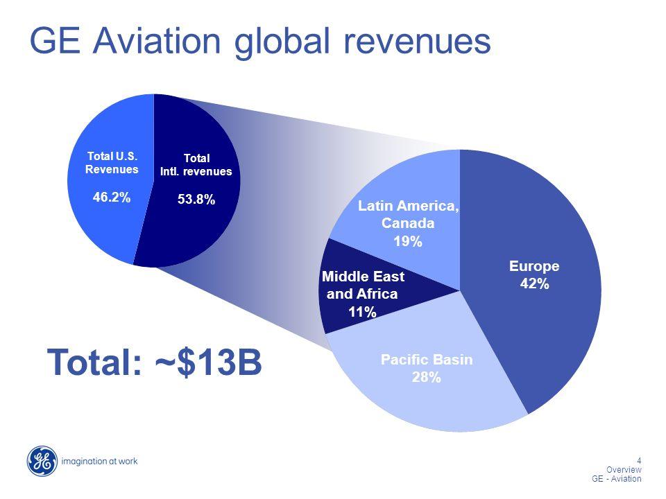 4 Overview GE - Aviation Total Intl. revenues 53.8% Total U.S.