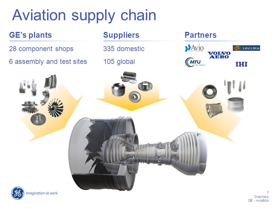 7 7 Overview GE - Aviation Aviation supply chain GE's plantsSuppliersPartners 28 component shops 6 assembly and test sites 335 domestic 105 global