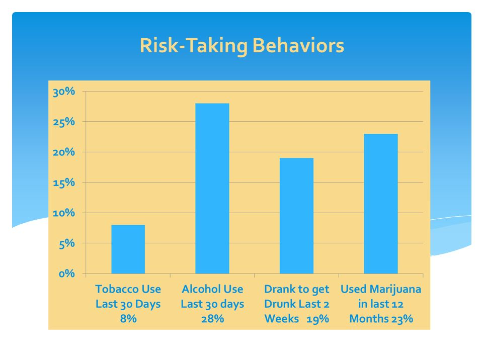 Risk-Taking Behaviors