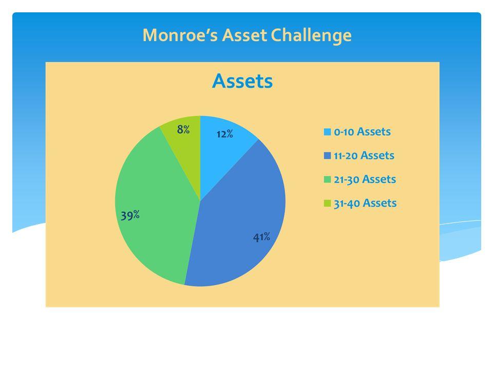 Monroe's Asset Challenge