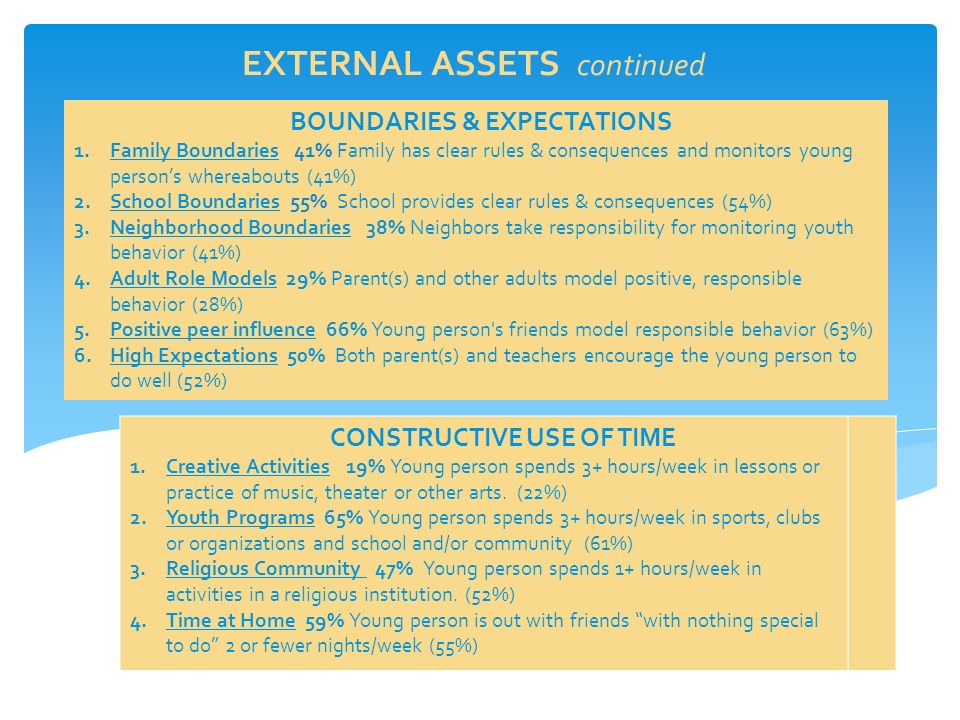 EXTERNAL ASSETS continued BOUNDARIES & EXPECTATIONS 1.Family Boundaries 41% Family has clear rules & consequences and monitors young person's whereabouts (41%) 2.School Boundaries 55% School provides clear rules & consequences (54%) 3.Neighborhood Boundaries 38% Neighbors take responsibility for monitoring youth behavior (41%) 4.Adult Role Models 29% Parent(s) and other adults model positive, responsible behavior (28%) 5.Positive peer influence 66% Young person s friends model responsible behavior (63%) 6.High Expectations 50% Both parent(s) and teachers encourage the young person to do well (52%) CONSTRUCTIVE USE OF TIME 1.Creative Activities 19% Young person spends 3+ hours/week in lessons or practice of music, theater or other arts.