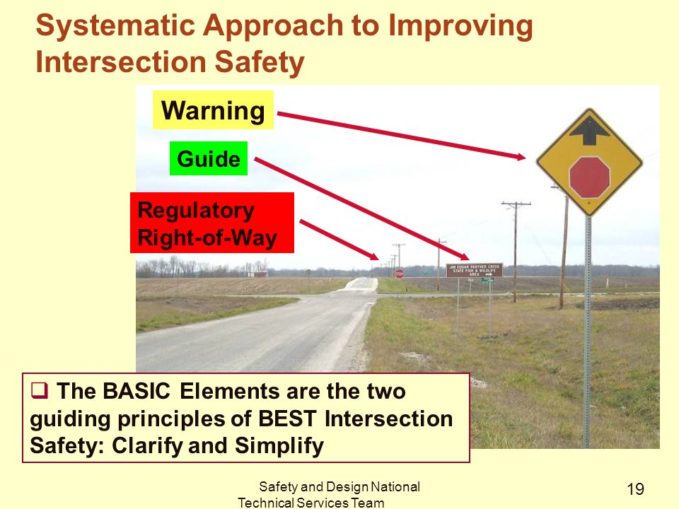 Safety and Design National Technical Services Team 19 Systematic Approach to Improving Intersection Safety Warning Guide Regulatory Right-of-Way  The BASIC Elements are the two guiding principles of BEST Intersection Safety: Clarify and Simplify