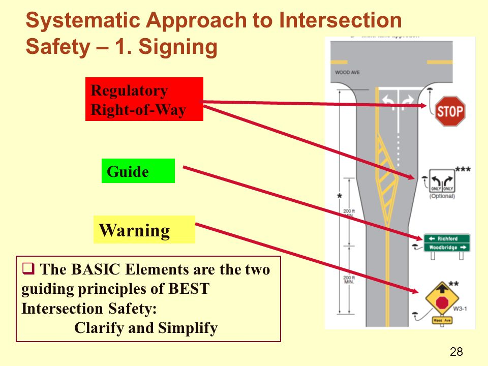 Systematic Approach to Intersection Safety – 1.