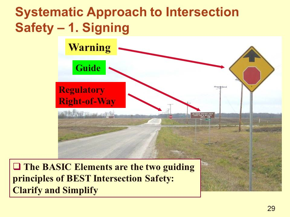 Warning Guide Regulatory Right-of-Way  The BASIC Elements are the two guiding principles of BEST Intersection Safety: Clarify and Simplify Systematic Approach to Intersection Safety – 1.