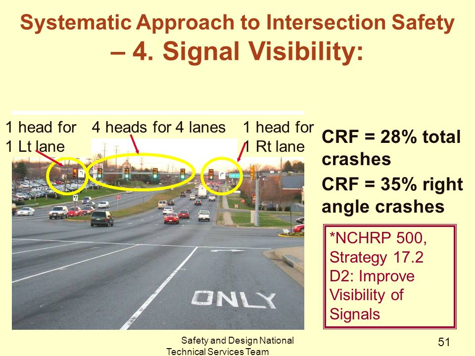 Safety and Design National Technical Services Team CRF = 35% right angle crashes 4 heads for 4 lanes1 head for 1 Rt lane 1 head for 1 Lt lane *NCHRP 500, Strategy 17.2 D2: Improve Visibility of Signals CRF = 28% total crashes Systematic Approach to Intersection Safety – 4.