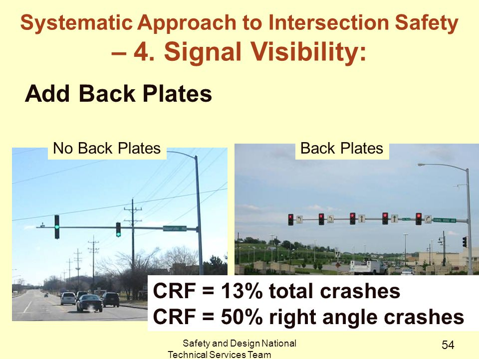 Safety and Design National Technical Services Team 54 Add Back Plates CRF = 13% total crashes CRF = 50% right angle crashes No Back PlatesBack Plates Systematic Approach to Intersection Safety – 4.
