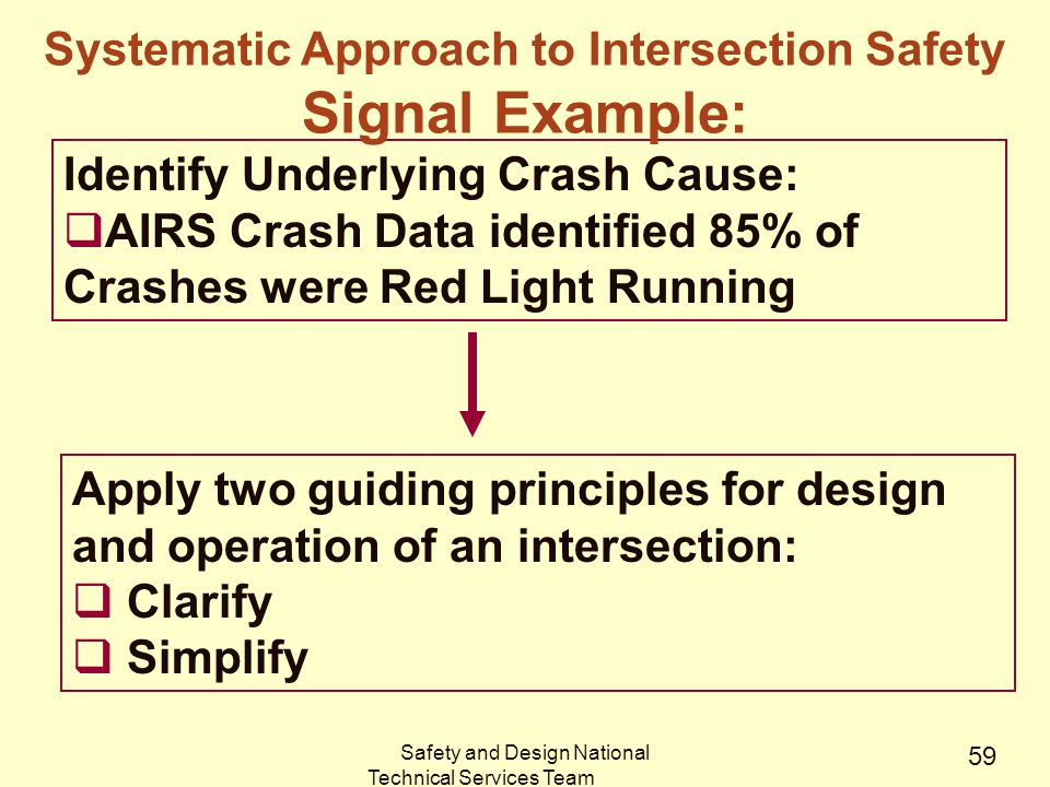 Safety and Design National Technical Services Team 59 Apply two guiding principles for design and operation of an intersection:  Clarify  Simplify Identify Underlying Crash Cause:  AIRS Crash Data identified 85% of Crashes were Red Light Running Systematic Approach to Intersection Safety Signal Example: